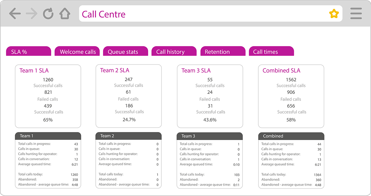 Call-Centre-wallboard