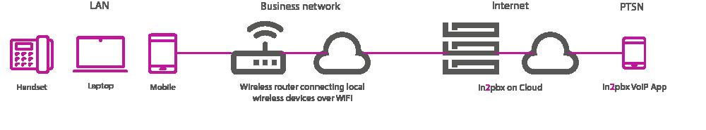 ip-phone-system-solution-diagram
